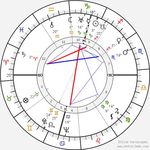 Quentin Crisp birth chart, biography, wikipedia 2020, 2021