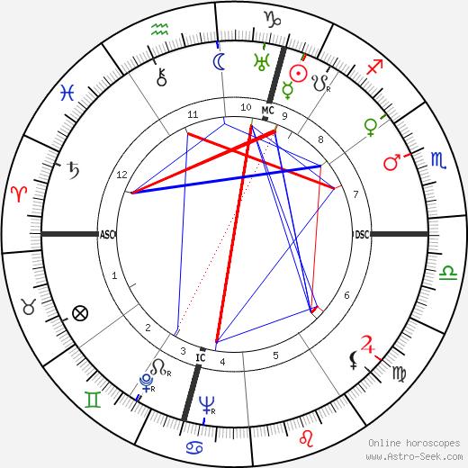 Quentin Crisp birth chart, Quentin Crisp astro natal horoscope, astrology