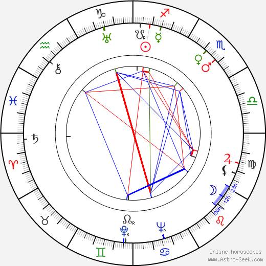 R. A. Strejka tema natale, oroscopo, R. A. Strejka oroscopi gratuiti, astrologia
