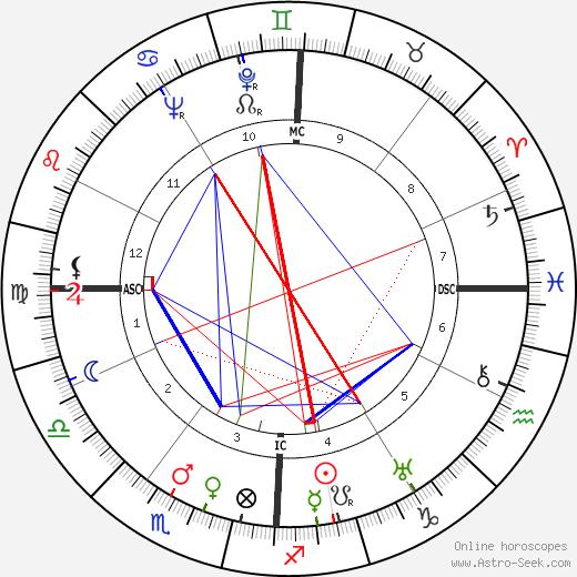 Ремедиос Варо Remedios Varo Uranga день рождения гороскоп, Remedios Varo Uranga Натальная карта онлайн