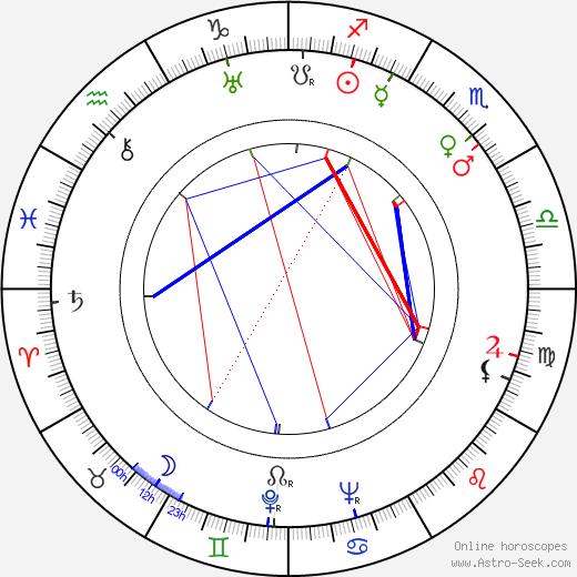 Rina Morelli birth chart, Rina Morelli astro natal horoscope, astrology