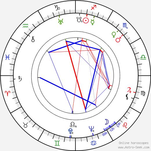 Салли Эйлерс Sally Eilers день рождения гороскоп, Sally Eilers Натальная карта онлайн