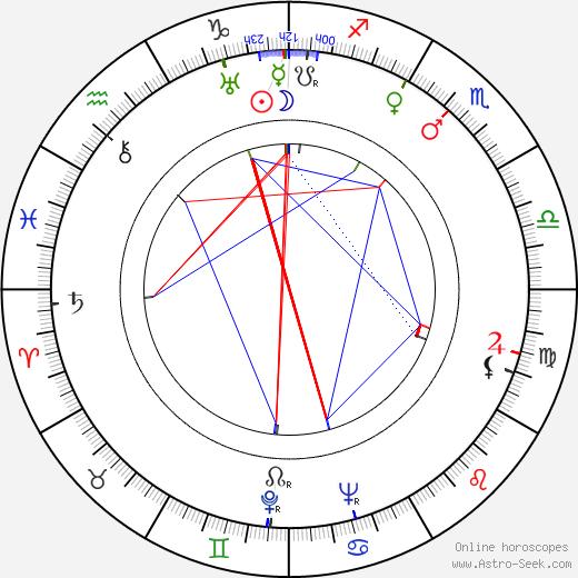 Sergey Urusevskiy astro natal birth chart, Sergey Urusevskiy horoscope, astrology