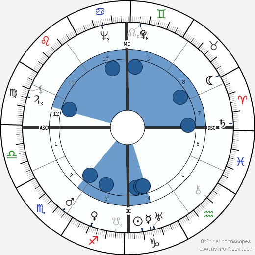 Simon Wiesenthal horoscope, astrology, sign, zodiac, date of birth, instagram