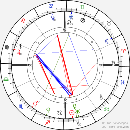 Simon Wiesenthal birth chart, Simon Wiesenthal astro natal horoscope, astrology