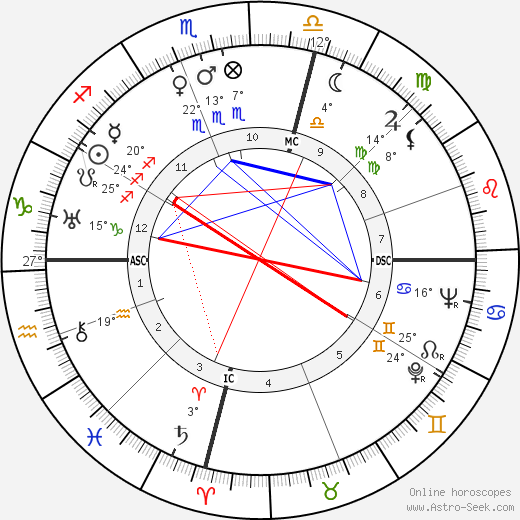 Sylvia Ashton-Warner birth chart, biography, wikipedia 2019, 2020