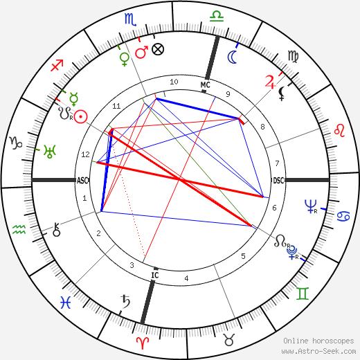 Sylvia Ashton-Warner astro natal birth chart, Sylvia Ashton-Warner horoscope, astrology
