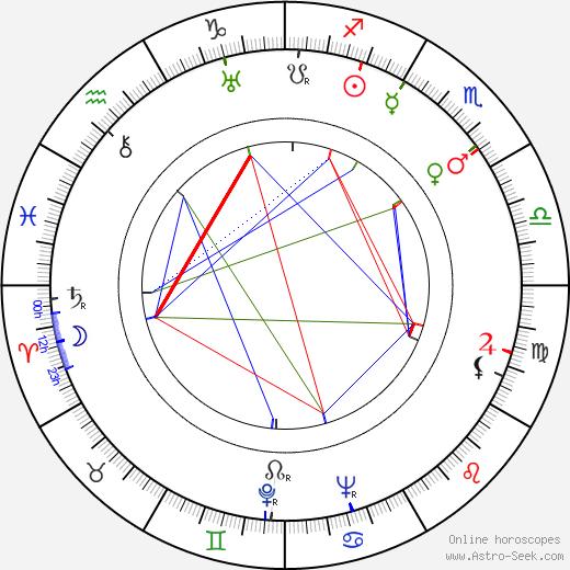 Unto Koskela birth chart, Unto Koskela astro natal horoscope, astrology