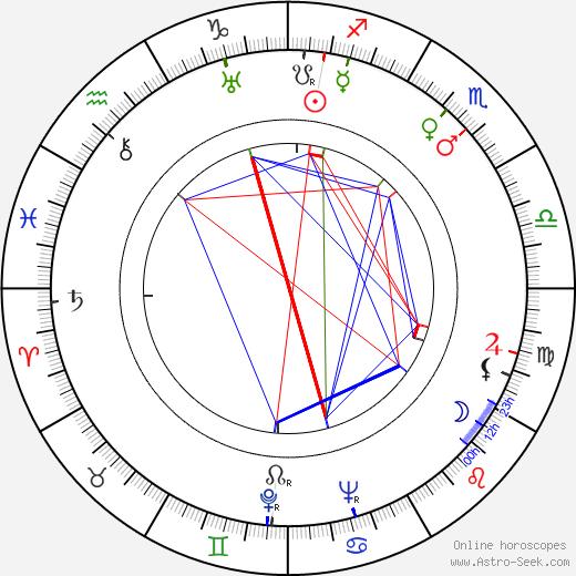 Wolfgang Reinhardt tema natale, oroscopo, Wolfgang Reinhardt oroscopi gratuiti, astrologia