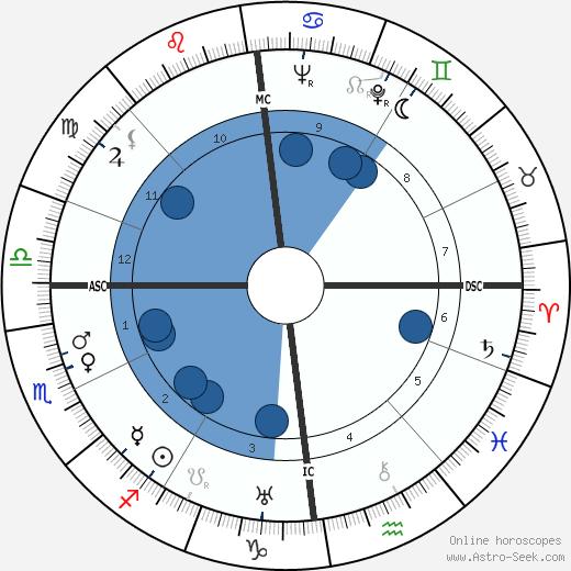Zenon Kliszko wikipedia, horoscope, astrology, instagram