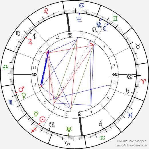 Zenon Kliszko tema natale, oroscopo, Zenon Kliszko oroscopi gratuiti, astrologia