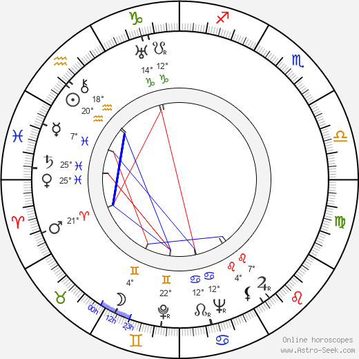 Alexandre Mnouchkine birth chart, biography, wikipedia 2018, 2019