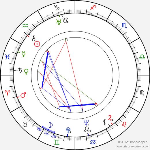 Alexandre Mnouchkine astro natal birth chart, Alexandre Mnouchkine horoscope, astrology