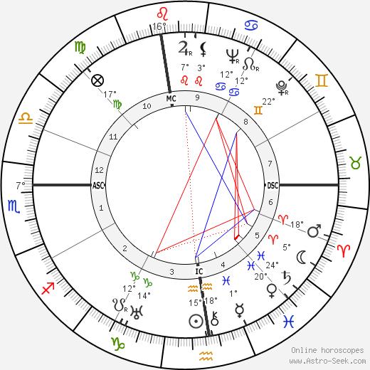 Amintore Fanfani birth chart, biography, wikipedia 2018, 2019