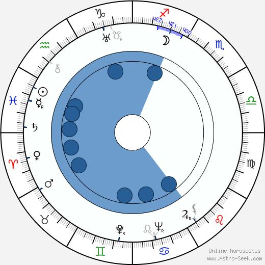 Antonín Streit wikipedia, horoscope, astrology, instagram