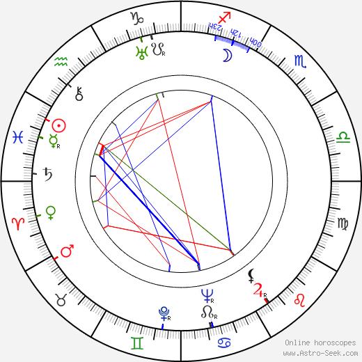 Antonín Streit день рождения гороскоп, Antonín Streit Натальная карта онлайн