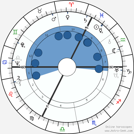 Balthus horoscope, astrology, sign, zodiac, date of birth, instagram