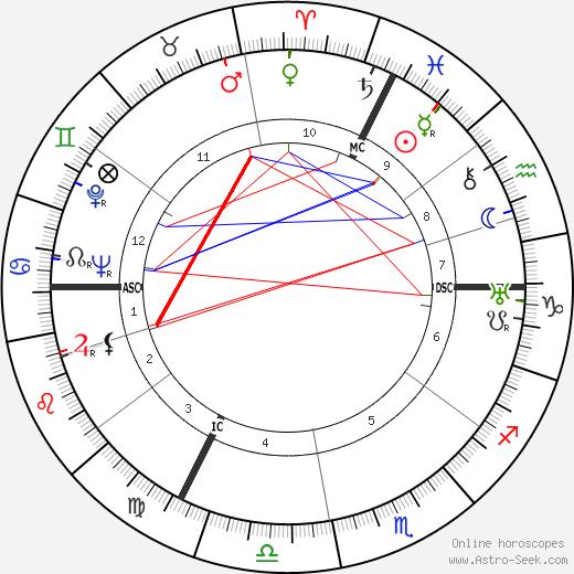 Бальтюс Balthus день рождения гороскоп, Balthus Натальная карта онлайн