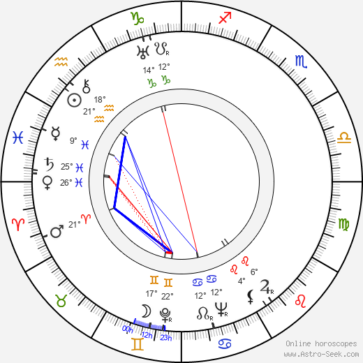 Brian Oulton birth chart, biography, wikipedia 2018, 2019