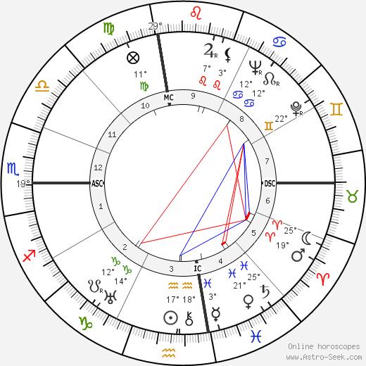 Buster Crabbe tema natale, biography, Biografia da Wikipedia 2020, 2021