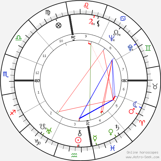 Buster Crabbe birth chart, Buster Crabbe astro natal horoscope, astrology
