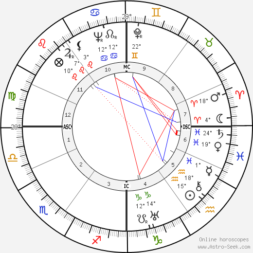Daisy & Violet Hilton birth chart, biography, wikipedia 2018, 2019
