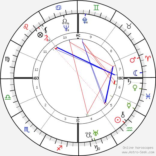 Daisy & Violet Hilton astro natal birth chart, Daisy & Violet Hilton horoscope, astrology