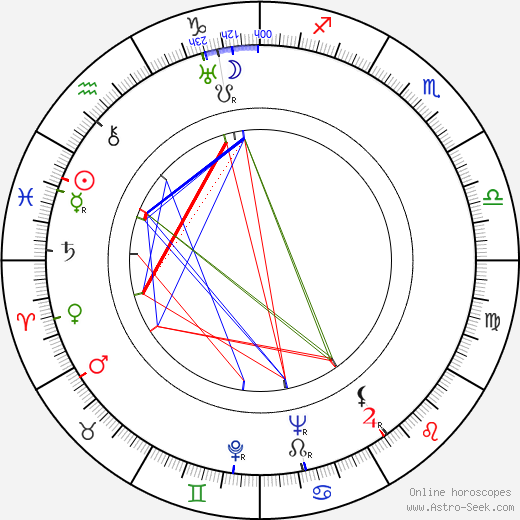 Emil Rohan birth chart, Emil Rohan astro natal horoscope, astrology
