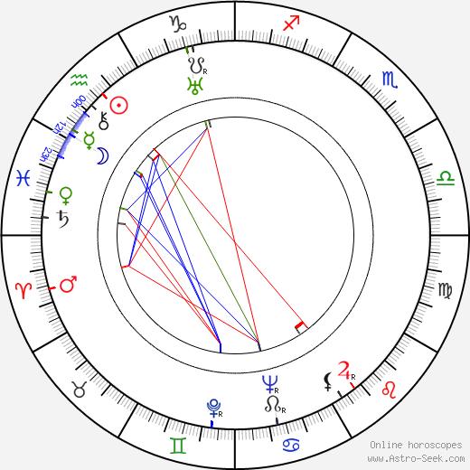 Ernst von Klipstein astro natal birth chart, Ernst von Klipstein horoscope, astrology