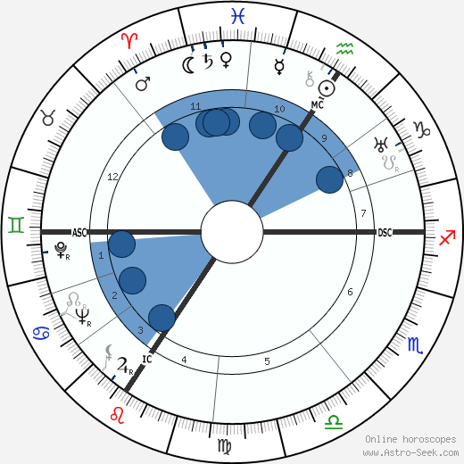 Eugen Weidmann wikipedia, horoscope, astrology, instagram