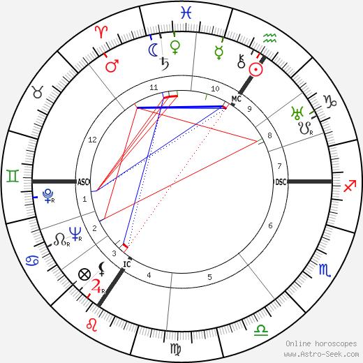 Eugen Weidmann birth chart, Eugen Weidmann astro natal horoscope, astrology