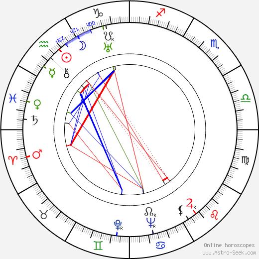 George Pal tema natale, oroscopo, George Pal oroscopi gratuiti, astrologia