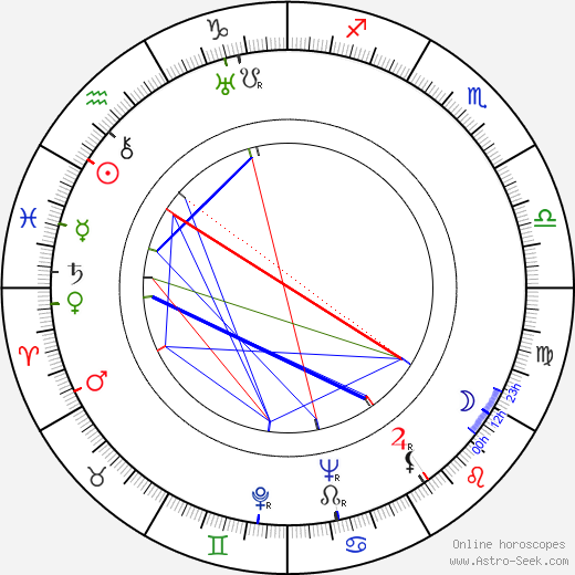 Georges Dancigers birth chart, Georges Dancigers astro natal horoscope, astrology