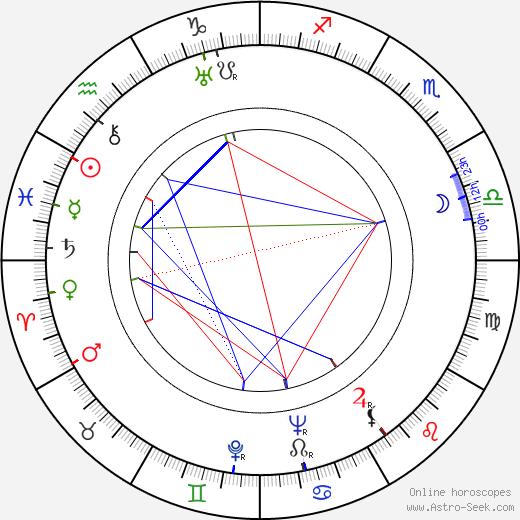 Hans Ertl astro natal birth chart, Hans Ertl horoscope, astrology