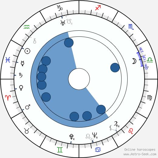 Jaroslava Panenková wikipedia, horoscope, astrology, instagram