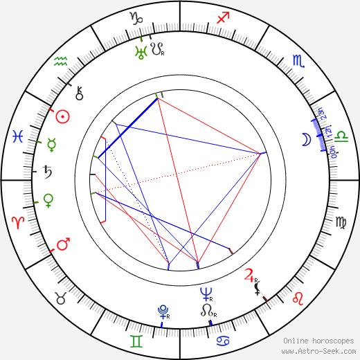 Jaroslava Panenková astro natal birth chart, Jaroslava Panenková horoscope, astrology