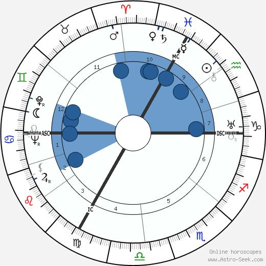 Jean Effel wikipedia, horoscope, astrology, instagram
