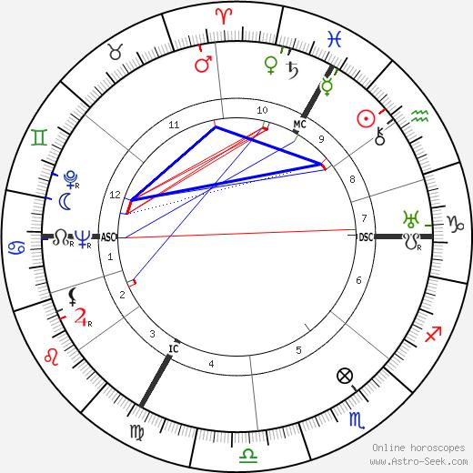 Jean Effel astro natal birth chart, Jean Effel horoscope, astrology
