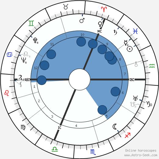 Karlheinz Stroux wikipedia, horoscope, astrology, instagram