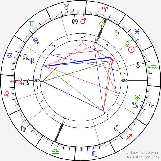 Karlheinz Stroux день рождения гороскоп, Karlheinz Stroux Натальная карта онлайн