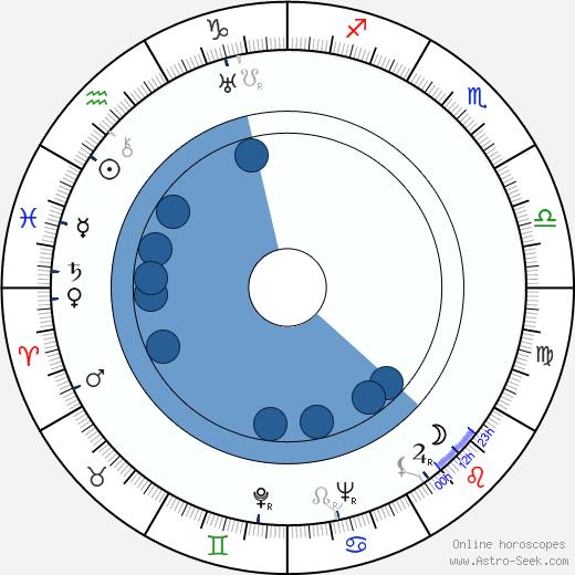 Leevi Linko wikipedia, horoscope, astrology, instagram