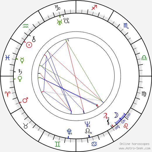 Leevi Linko день рождения гороскоп, Leevi Linko Натальная карта онлайн