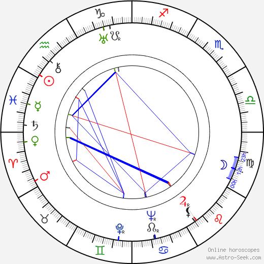 Marga Legal birth chart, Marga Legal astro natal horoscope, astrology