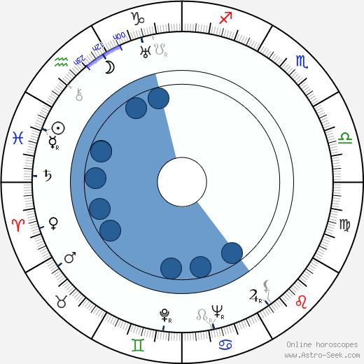 Masahiro Makino wikipedia, horoscope, astrology, instagram