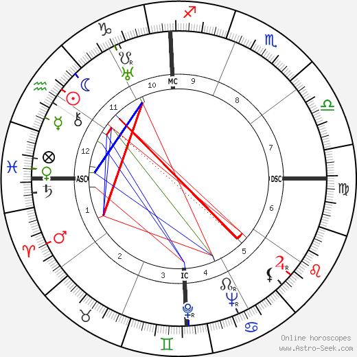 Myles Fukanaiga birth chart, Myles Fukanaiga astro natal horoscope, astrology
