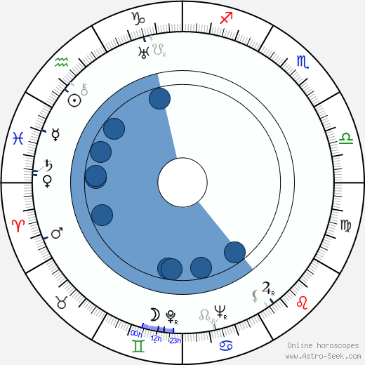 Philip Dunne horoscope, astrology, sign, zodiac, date of birth, instagram