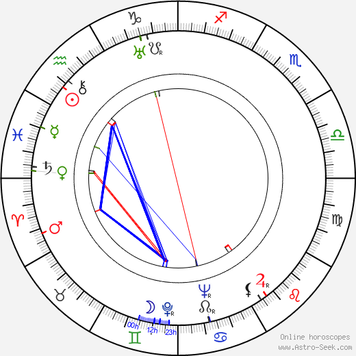 Philip Dunne birth chart, Philip Dunne astro natal horoscope, astrology