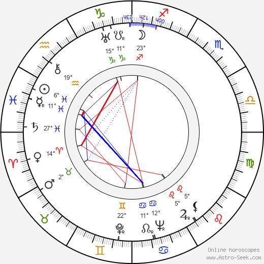Tex Avery birth chart, biography, wikipedia 2020, 2021