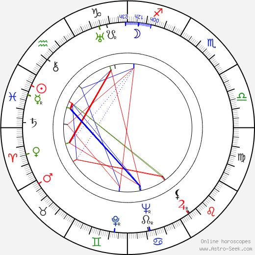 Tex Avery birth chart, Tex Avery astro natal horoscope, astrology