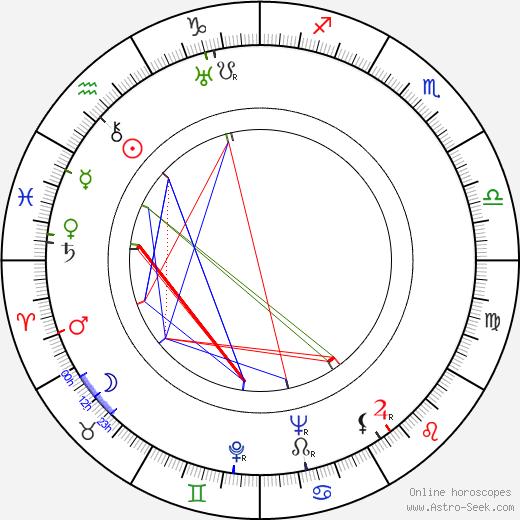Vlastimila Vlková astro natal birth chart, Vlastimila Vlková horoscope, astrology